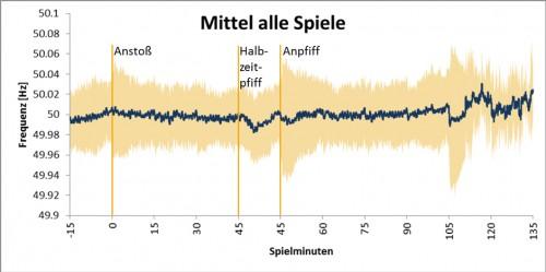 Minutenmittel_Einfluss_Fussball_Netzfrequenz.jpg
